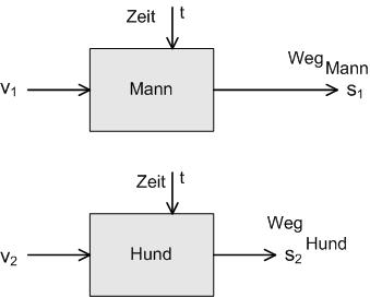 Blockstruktur Mann-Hund